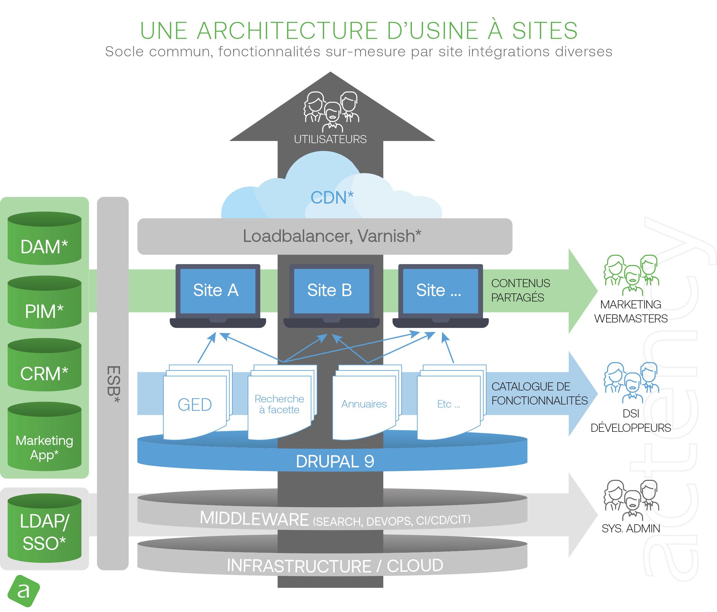 Usine-à-site-Drupal_architecture-d-une-usine-a-sites-sur-mesure