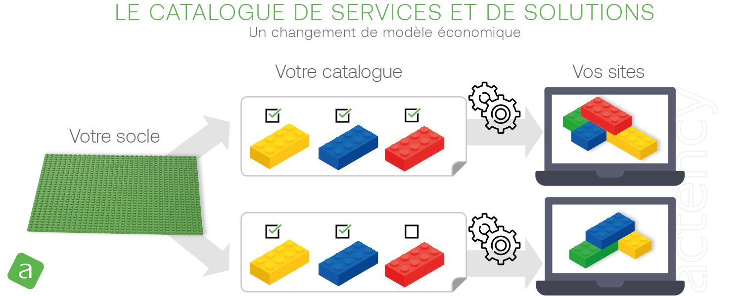 Usine à sites Drupal : catalogue de service