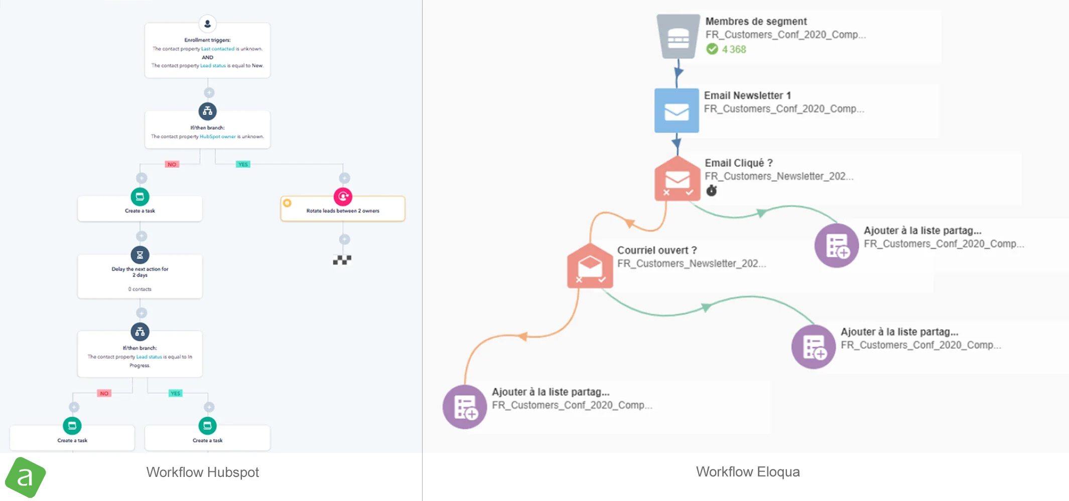 Usine à sites : solutions marketing automation workflows Hubspot et Eloqua