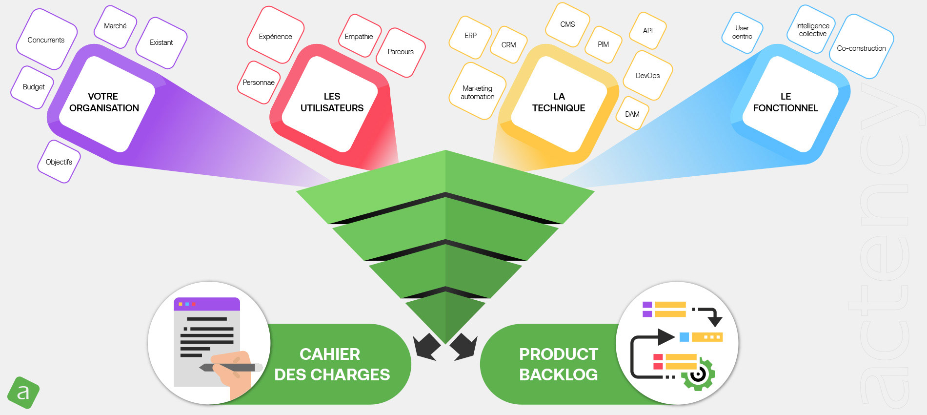 Actency - Conseil - Cahier des charges et product backlog